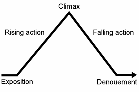 Exposition, rising action, climax, falling action, denouement